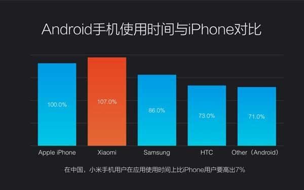 小米手机优于iPhone