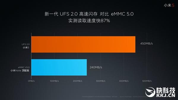 UFS2.0闪存