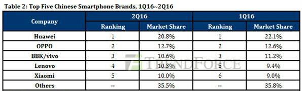 手机市场份额